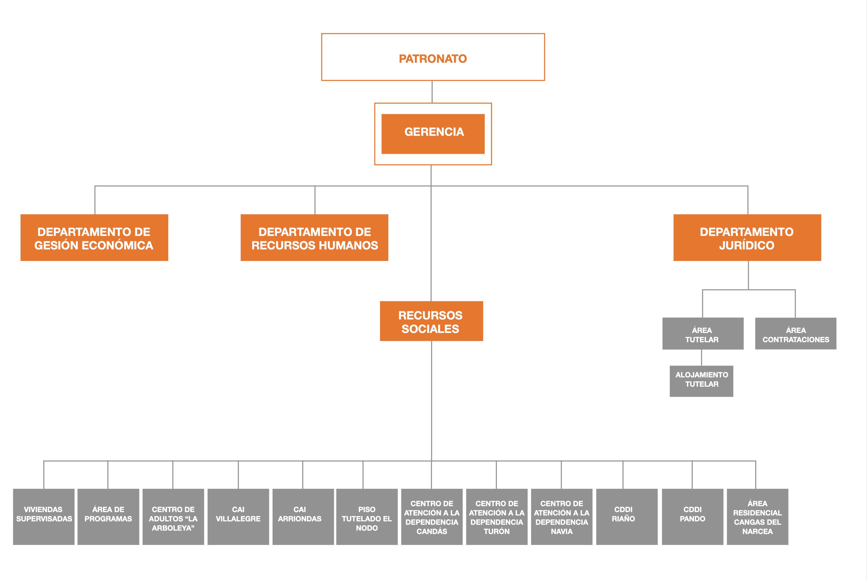 organigrama fasad